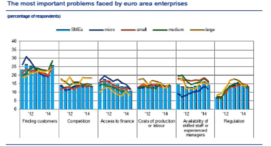 PROBLEME PME