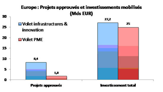 Etat-d-avancement-du-plan-d-investissement-pour-l-Europe-fin-2015_imagelarge