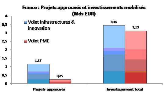 Graphique-2-Etat-d-avancement-du-plan-d-investissement-en-France-fin-2015_imagelarge