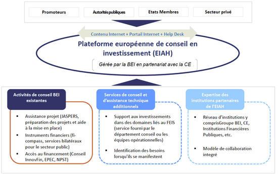 La-plateforme-europeenne-de-conseil-en-investissement_imagelarge