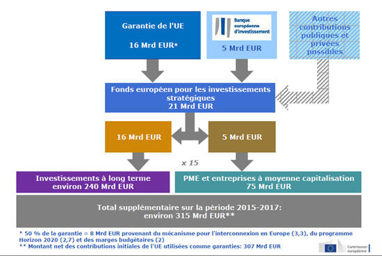 Montage-du-Fonds-europeen-pour-les-investissements-strategiques-FEIS_imagelarge